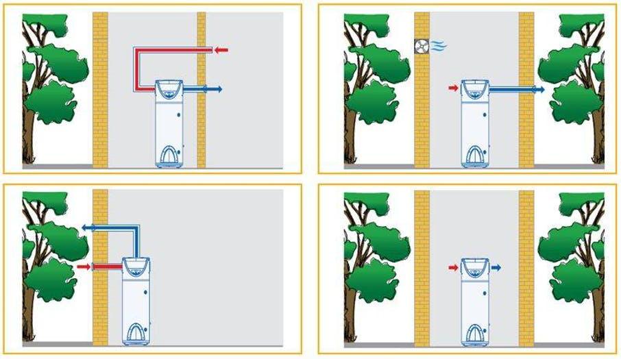 Warmte pompboilers plaatsing