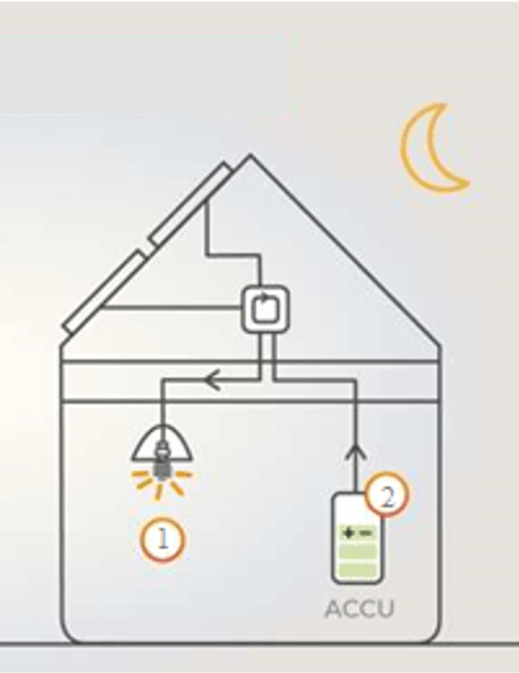 Cyclus thuisbatterij
