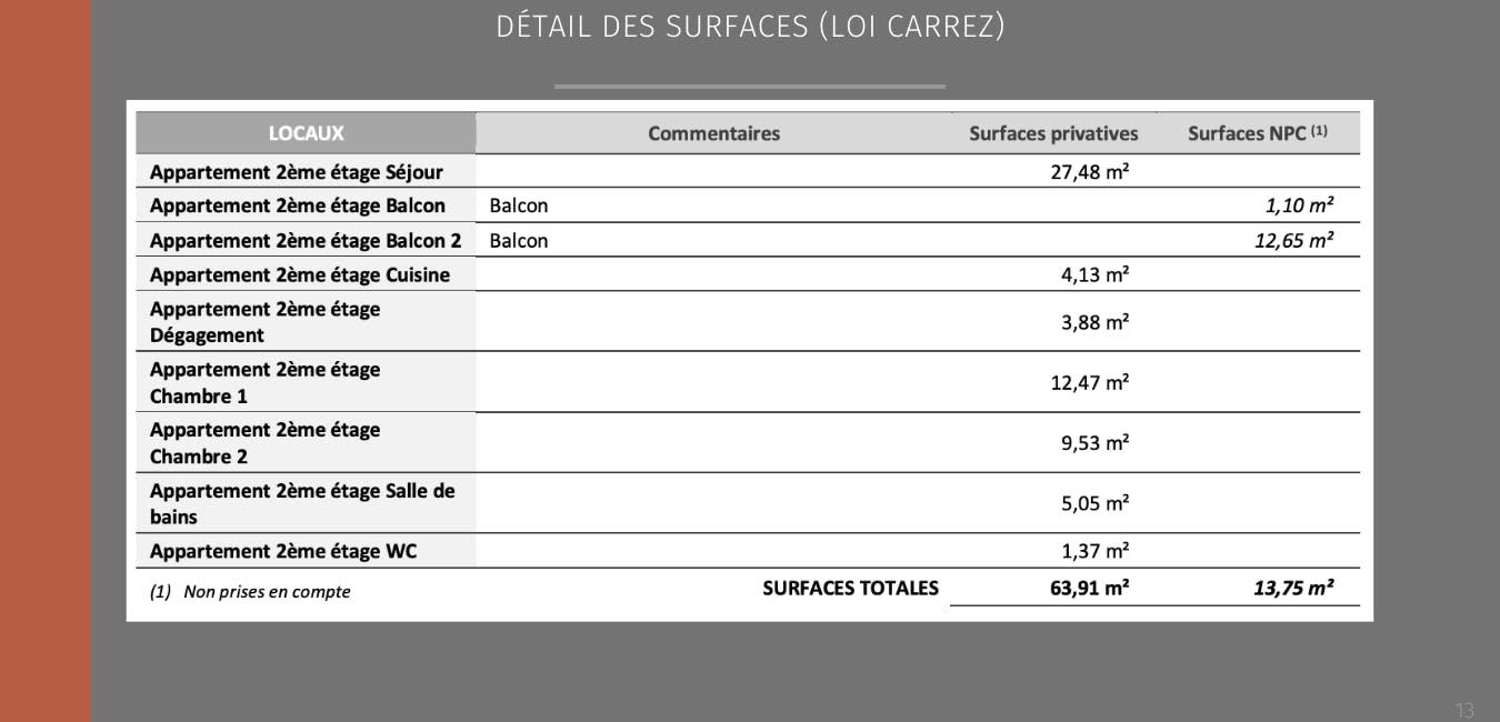 Détail surfaces
