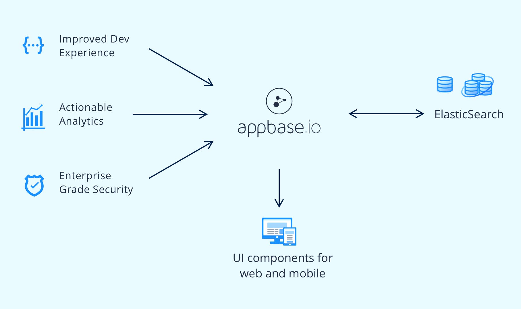 Appbase.io provides the search stack for building modern apps